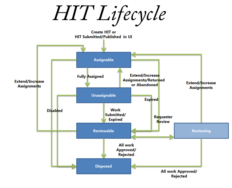 HitLifecycle